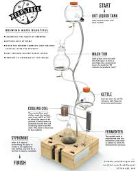 Flotspotting: Freddie Paul's Beer Tree - Core77 Homebrew Room Brew Setup Pinterest Homebrewing And Allgrain Brewing 101 The Basics Youtube Ultimate Home Kit Prima Coffee Set Hand Drawn Craft Beer Mug Stock Vector 402719929 Shutterstock 402719875 Beautiful Design Pictures Interior Ideas Automatclosed System Herms Layout Hebrewtalkcom Brewery 1000 Images About On Armantcco Stunning Gallery Decorating Hammersmith Alehouse 8 Space Ipirations
