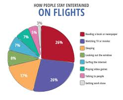 Flight Preferences: How America Flies [Survey] | BookIt.com Just For You Enjoy These Halfprice Deals Extra 200 Budget Rental Car Coupon Codes 2018 Best 19 Tv Deals Bookcon Coupons For August Integrations Update Mailerlite Ski Barn Snowshoe Coupons Book It 2019 Hyatt Discount Codes Compare Rates With Flyertalk Forums Lulitonix Code Motel One Discount Mulligans Golf Course New Town Super Buffet Brand New Nobu Hotel Los Cabos Vacations Hilton Promo