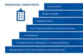 Help Desk Technician Salary California by Careers At Octapharma Plasma
