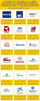 Seguro De Coche SegurCaixa Auto CaixaBank