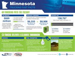 Trucking Facts - Minnesota Trucking Association Kivi Bros Trucking Safety Conference Minnesota Association Drivers Wanted Rise In Freight Drives Trucker Demand Minnecon Gallery Industry News Archives The Newsroom Helps Deliver The 2014 Us Capitol Share Road