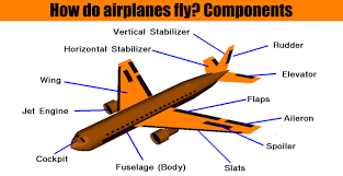 100 Parts Of A Plane Wing How Do Irplanes Fly Components Engineering Discoveries