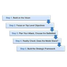 Formulate A Winning Business Strategy In 5 Steps Measure Impact