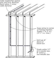 Distance Between Floor Joists by Electrical Rough In Jlc Online Electrical