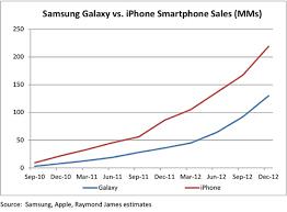 iPhone vs Galaxy a brief sales history