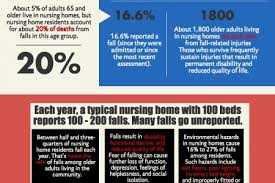 nursing homes Infographics