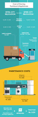 The Hidden Cost Of Owning Furniture & Appliances | Rentomojo Renting A Uhaul Truck Cost Best Resource 13 Solid Ways To Save Money On Moving Costs Nation Low Rentals Image Kusaboshicom Rental Austin Mn Budget Tx Van Texas Airport Montours U Haul Review Video How To 14 Box Ford Pod When Looking For A Moving Truck Youll Likely Find Number Of College Uhaul Trailers Students Youtube Self Move Using Equipment Information 26ft Prices 2018 Total Weight You Can In Insider