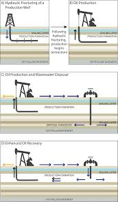 The Crucial Importance Of Water Handling In Oilfield Operations