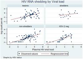 Herpes Viral Shedding Test by Effect Of Herpes On Cervicovaginal Hiv Shedding In Women