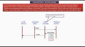 Java Decorator Pattern Simple Example by Java Ee Command Design Pattern Real Time Example Hotel