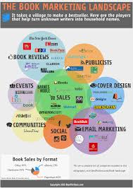 The Book Marketing Landscape Infographic Community Expects Big Turnout Emilyann Girdner Author Of Best Barnes Noble To Sell Personalized Kids Books By Naperville Boise Richard Paul Evans Announces Second Annual Signed Editions Offering Tahthetrickster Can We All Just Take A Minute Appreciate The The Courier Makes Locus Bestsellers Lists Gerald Brandt Amazons New Bestseller List Tracks What People Are Actually Dare Repair Convoluted World Lists Explained Vox Intertional Bestseller March 2014 Publishing Trends