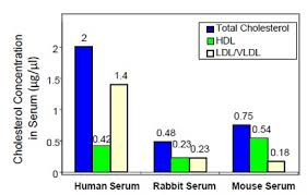 hdl cholesterol range normal hdl and ldl vldl cholesterol assay kit abcam