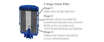Pur Faucet Water Filter Refill by Pur 10723987005246 3 Stage Vertical Faucet Water Filter
