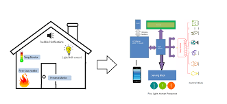 IoT Based Home Automation And Security With Intel Edison And Node ... Perch Lets You Turn Nearly Any Device With A Camera Into Smart Modern Smart Home Flat Design Style Concept Technology System New Wifi Automation For Touch Light Detailed Examination Of The Market Report For Home Automation System Design Abb Opens Doors To Future Projects The Greater Indiana Area Ideas Remote Control House Vector Illustration Icons What Is Guru Tech Archives Installation Not Sure If Right You Lync Has