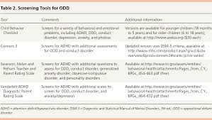 common questions about oppositional defiant disorder american