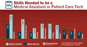 Help Desk Technician Salary by Medical Assistant Vs Patient Care Technician What You Need To Know