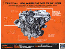 100 Best Ford Truck Engine Now Available 2018 F150 Power Stroke Diesel UTV Sports