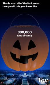 When And How Did Halloween by All The Candy That U0027s Sold During Halloween Week In One Massive