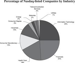 Nasdaq Directors Desk Security Breach by Nasdaq Inc Annual Report