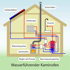 kaminofen wasserführend ofen mit wasser unterstützt heizung