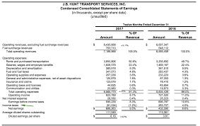 Should You Buy J.B. Hunt? - J.B. Hunt Transport Services, Inc ...