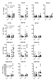 Asymptomatic Viral Shedding Influenza by Examination Of Influenza Specific T Cell Responses After Influenza