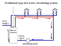 can i install a water recirculation pump if i have a reverse