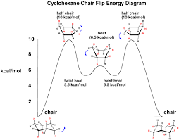 Chair Conformations In Equilibrium by The Cyclohexane Chair Flip U2013 Energy Diagram U2014 Master Organic Chemistry
