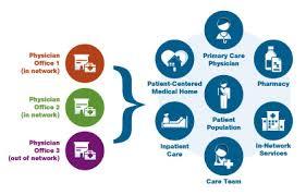 Population Health Management for Better Patient Care