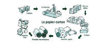 recyclage papier bureau tout savoir sur le recyclage du papier entreprise environnement