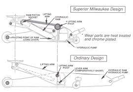 Hydraulic Floor Jack Troubleshooting by Floor Jack Parts And Jacks Titanium Man Marvel Matco Milwaukee