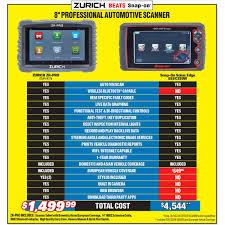 Amazoncom Autel OBD2 Car Code Reader DiagLink DIY Version Of