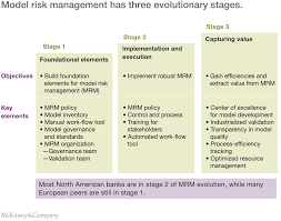 Dynamic Value Annual Financial Risk The Evolution Of Model Risk Management Mckinsey Company