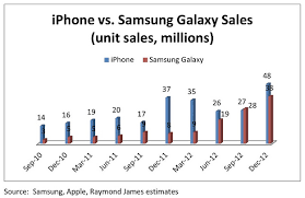 Chart of the day Apple iPhone vs Samsung Galaxy sales
