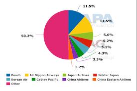 Kansai Airport Japan Sinking by Osaka Kansai International Airport A Powerful Regional Airport