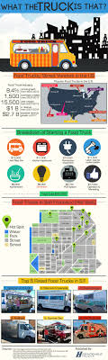 The Top 5 Food Truck Infographics Of 2017 Inside Puerto Ricos Food Truck Boom Eater 5 Tips To Eliminate Lines At Your Wedding Roaming Hunger How To Start A Business Startup Jungle Trucking Plan Template Free Fresh Inspirational Best Of Cart Accident Stastics Infographic Attorney Joe Bornstein Truck Wikipedia Give And Grub Giving Back Tampa Bay I Run For Wine Fun Fact Friday The Rise Of Cupcakes Food Special Events Vbgovcom City Virginia Beach