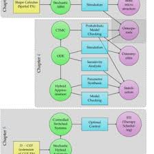Figure 1 Methodological Map In Each Chapter Specific Biological Properties Are Investigated Through