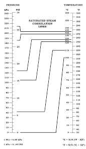 normal temperature range chart autoclave time temperature pressure chart