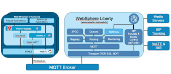 IBM WebSphere And WebRTC – An Interview With Brian Pulito From IBM ... Phone Ready Callback Function Not Getting Called For Voip App Ibm Websphere And Webrtc An Interview With Brian Pulito From Github Stephenlbwebrtcsdk Simple Calling Api Mobile Will Change The Face Of Communication Infographic Watch Out Sdwan Magic When It Comes To Voip The 3 Webrtcs Job Be Done Bloggeekme Call Quality What Not To Do New Dial Tone Signal Ldon Solving Iot Security 10 Years Experience Legacy Telephony Integration Sip Frozen Mountain Openstack Heat Template For Webrtc Gateway Voip Magazine Voice Over Ip Technology Using