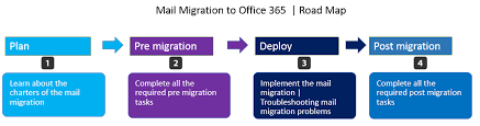 Hybrid Migration Links and Resources o365info