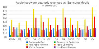 A very false narrative Samsung Galaxy S8 vs Apple s iPhone