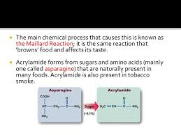 Mechanism Of Acrylamide Formation