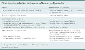 Pelvic Floor Spasms Female by Sexual Dysfunction In Women A Practical Approach American