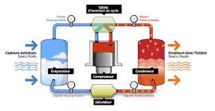 pompes à chaleur air air en sanovia