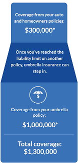 100 Geico Commercial Truck Insurance Umbrella Get A Free Quote Today GEICO