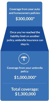 100 Geico Commercial Truck Insurance Umbrella Get An Umbrella Quote GEICO