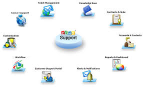 Service Desk Software Features by Online Way Of Providing Customer Service Nabd Corporate Blog