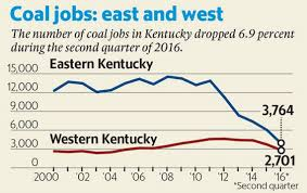 Ky Labor Cabinet Jobs by Coal Jobs Continue To Disappear In Eastern Kentucky As Population