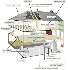 Do Acoustic Ceilings Contain Asbestos by Asbestos Testing Seattle What Is So Bad About Popcorn Ceilings