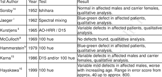 Summary Of Previously Reported Color Vision Defects In Choroideremia The Literature Showing Variety
